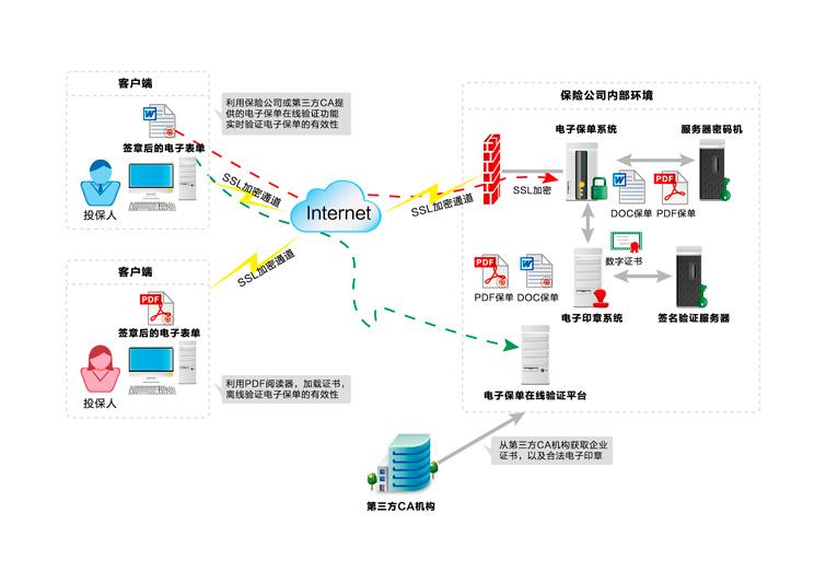 电子保单PKI安全解决方案应用拓扑图