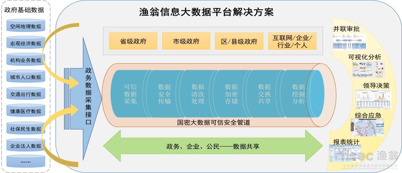 交通大数据密码应用方案拓扑图