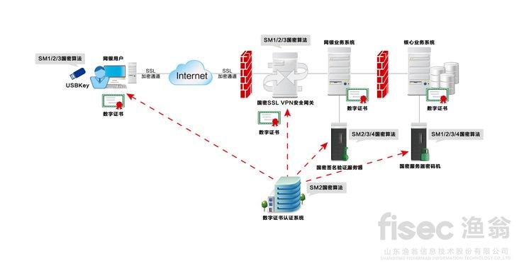 网上银行安全解决方案应用拓扑图