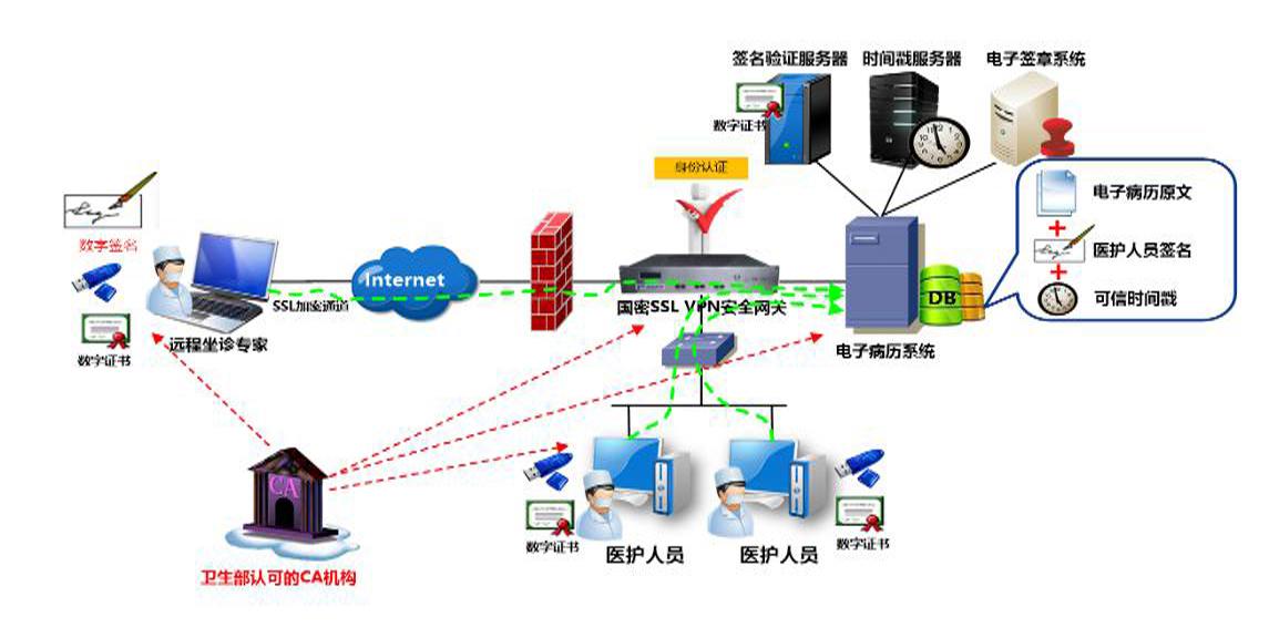 医院电子病历系统信息安全解决方案应用框架图