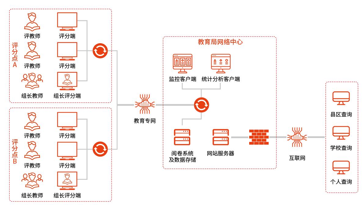 网上阅卷系统安全解决方案拓扑图