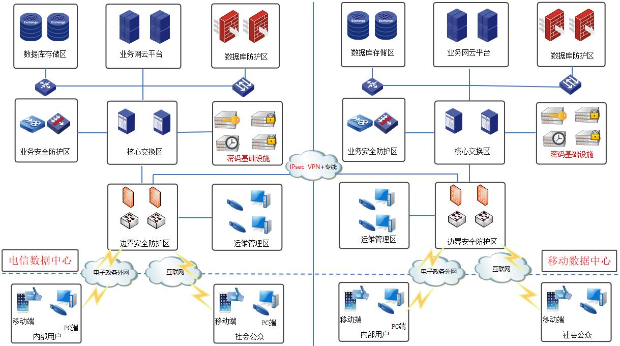 大数据云密码应用解决方案总体网络架构图