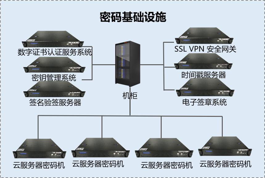 大数据中心密码基础设施组成图