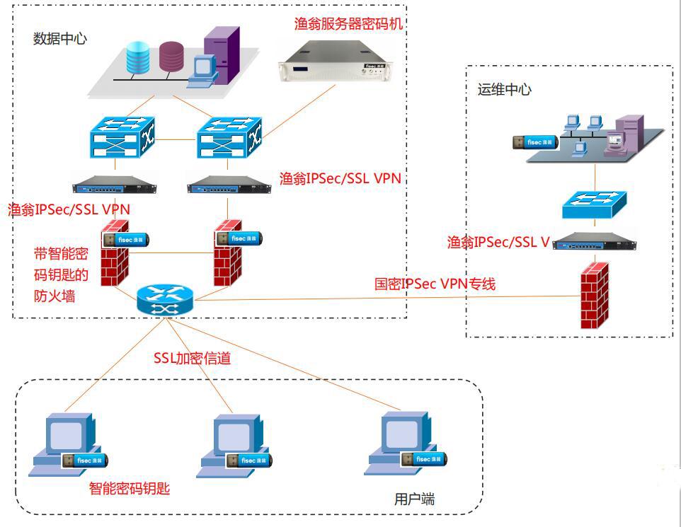 网络和通信安全密码应用拓扑图