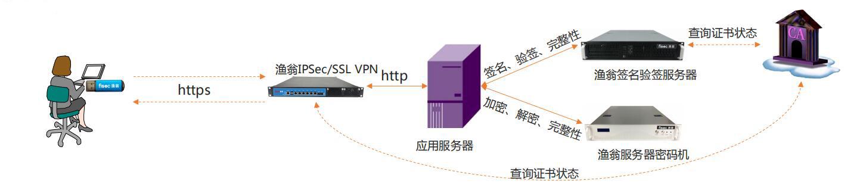 应用和数据安全的密码应用拓扑图