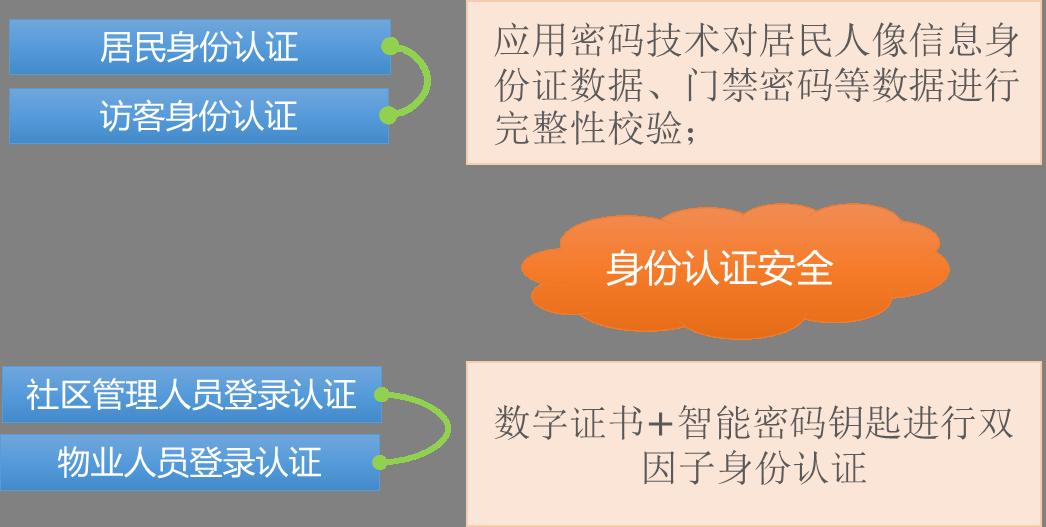 智慧社区身份认证服务技术框架图
