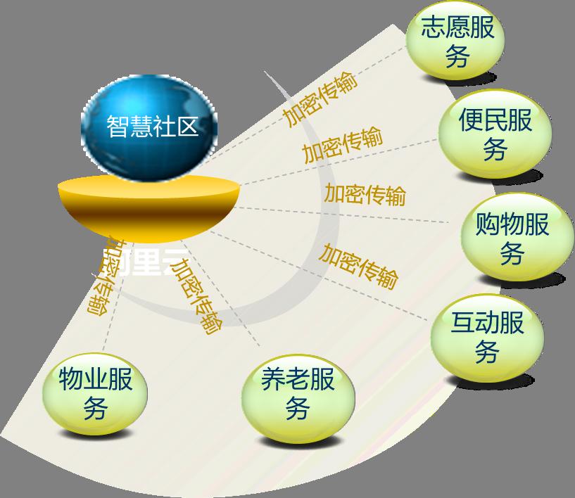 智慧社区数据安全服务技术框架图