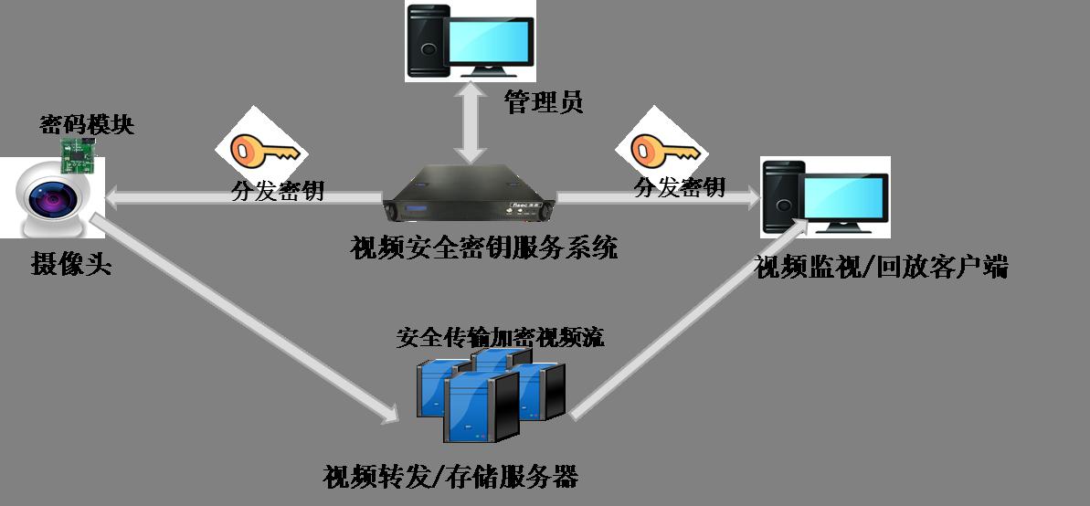 智慧社区视频监控数据安全框架图